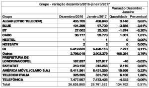 anatel-grupo-variacao-dezembro-2016-janeiro-2017