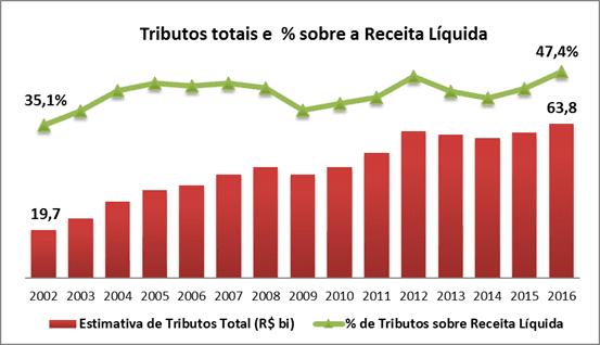 carga-tributaria-brasil-telecom-2016