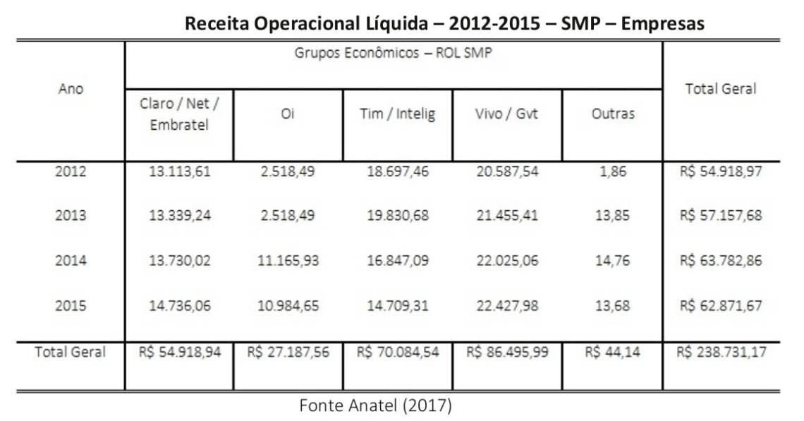 Portal-TeleSintese-Tabela-31-Receita-Operacional-liquida