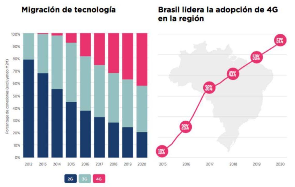 GSMA-apresentacao-MWC 2018-grafico