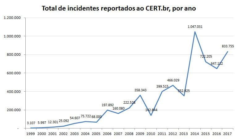 cert-br-2017-ataques