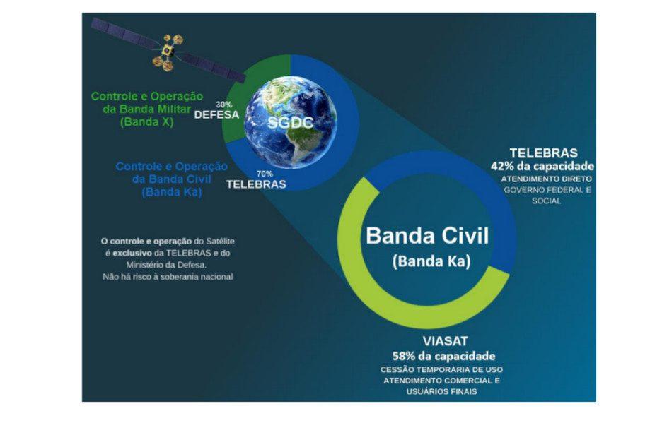 telebras-sgdc-bandas