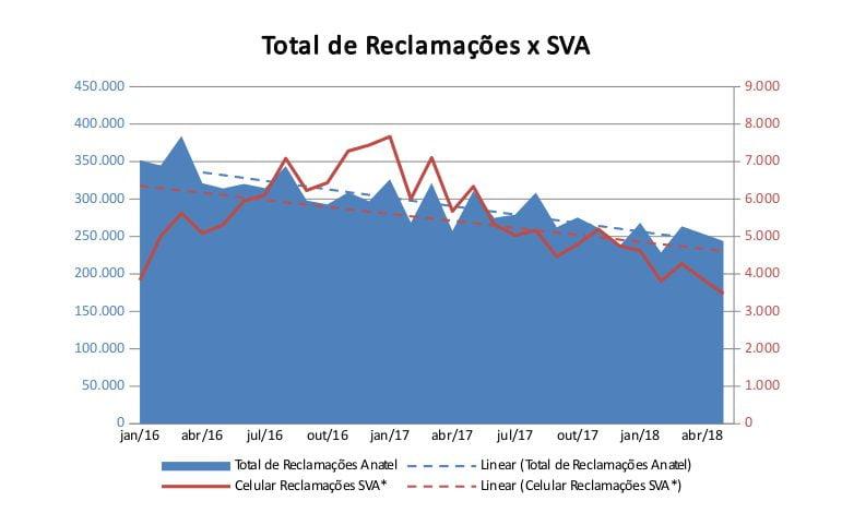 8c4f04a4b Conforme as empresas, a média mensal do setor este ano é de 1.977  reclamações referentes a SVA no pós-pago, contra 2.342 de 2017.