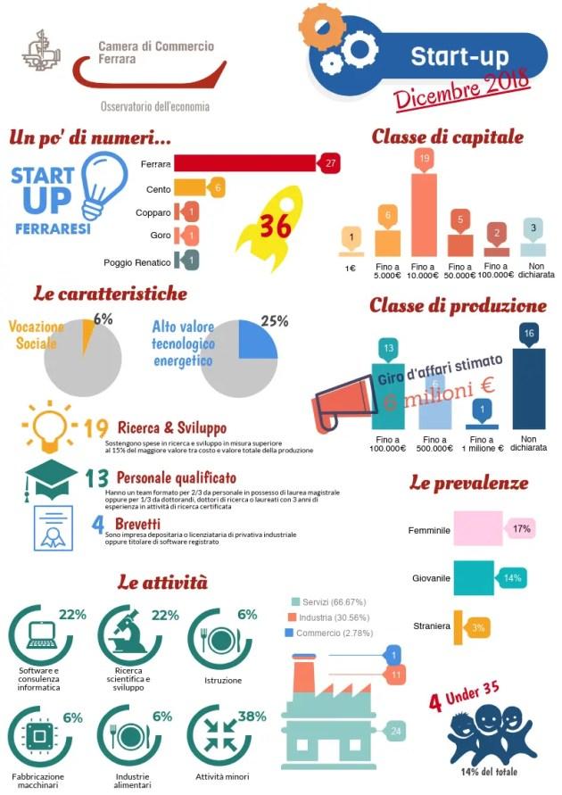 Infografica-startup-com.4.2019