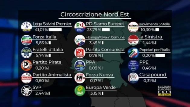 Le 5 Circoscrizioni: Ferrara è nella Nord Est (Lega al 41%)
