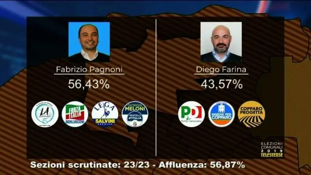 """Pagnoni primo sindaco """"storico"""" di Copparo. Baldini """"tiene"""" ad Argenta – INTERVISTE"""