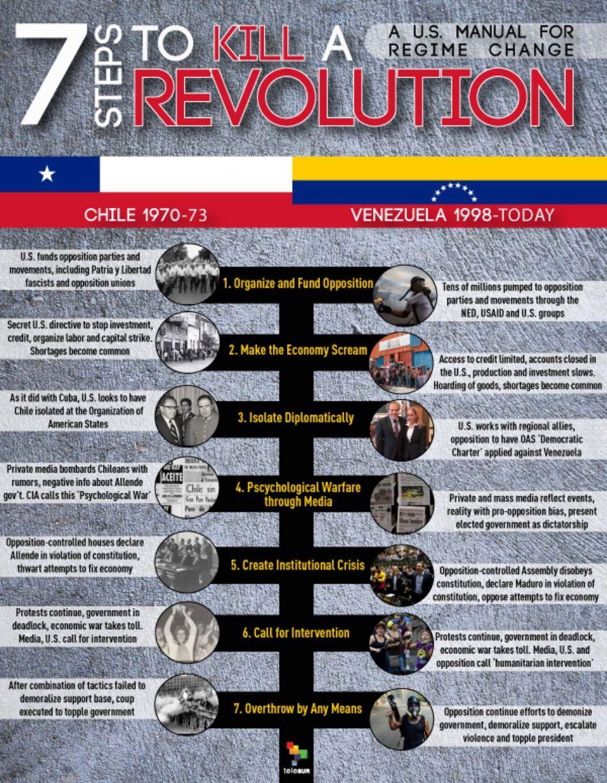 7 Steps to Kill a Revolution