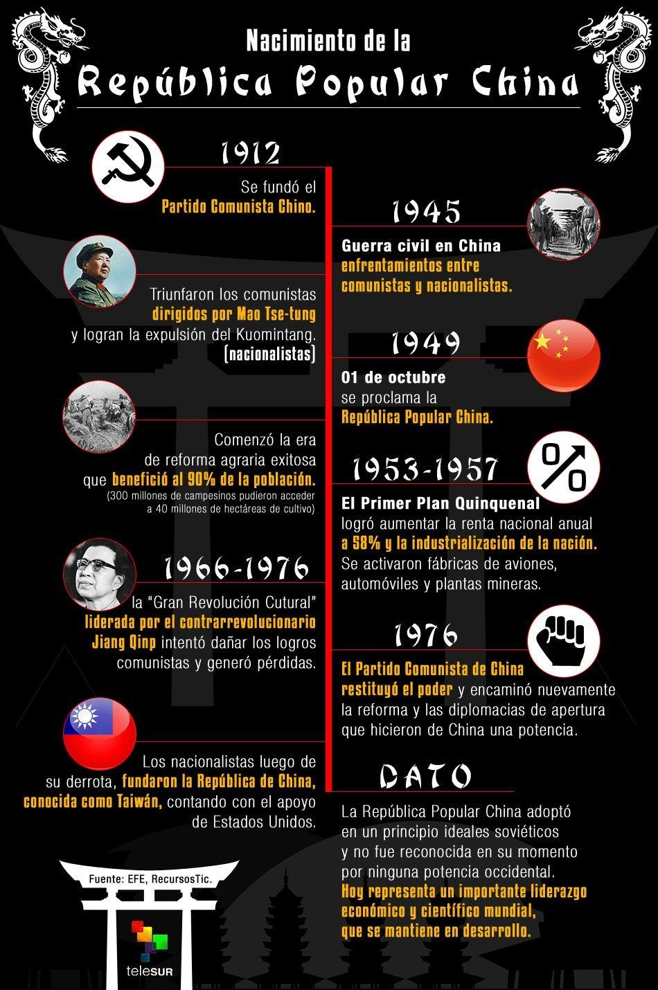 Aniversario de la Repblica Popular China  Noticias  teleSUR