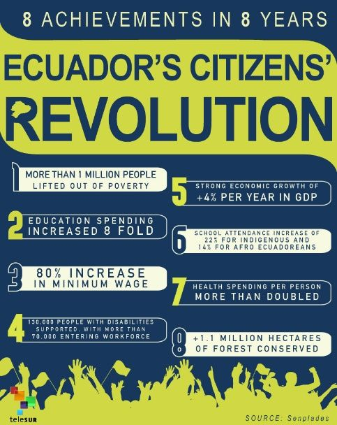 Ecuador's Citizens' Revolution