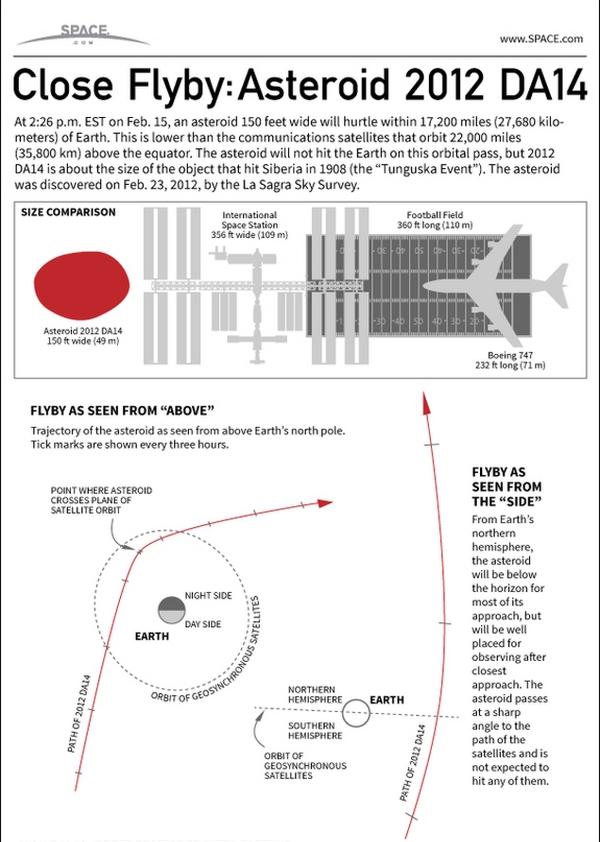 asteroid-2012da14-flyby-130206b-02