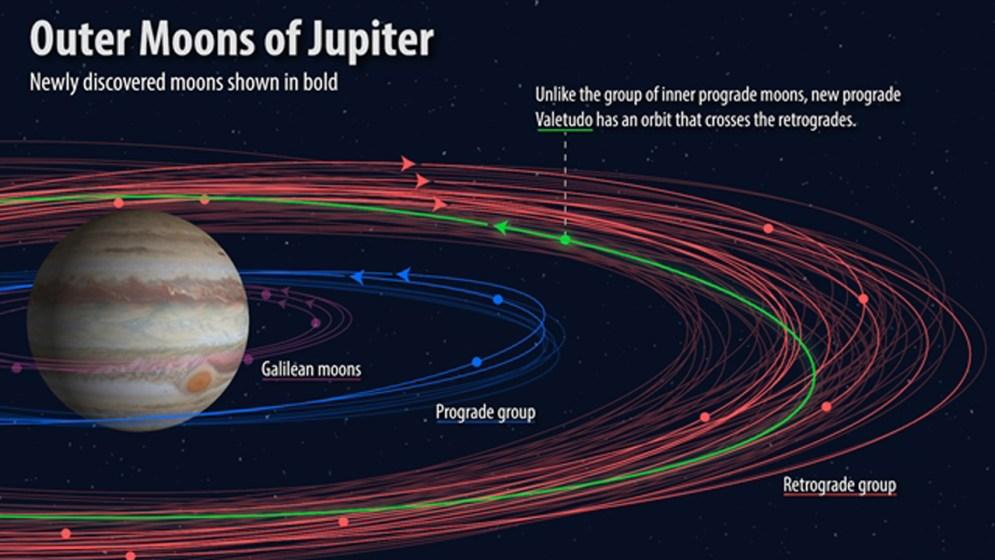 A Jupiter különböző típusú holdjainak pályái © Carnegie Institution for Science / Roberto Molar-Candanosa