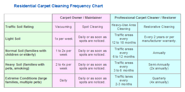 Residential Cleaning Frequency Table