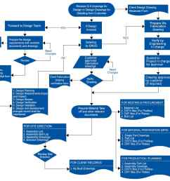 standard design detailing process flow diagram [ 1920 x 1080 Pixel ]