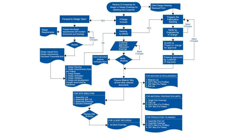 medium resolution of standard design detailing process flow diagram