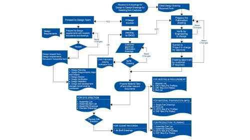 small resolution of standard design detailing process flow diagram