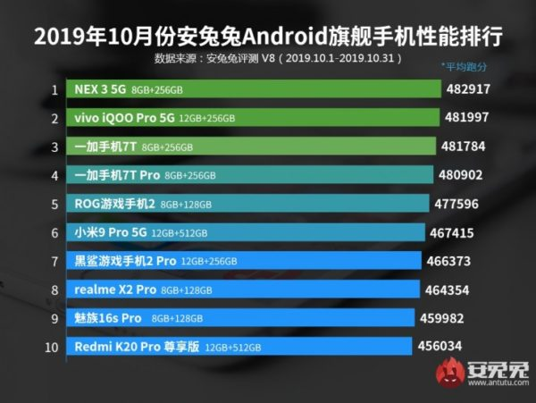 best performing android phone by antutu