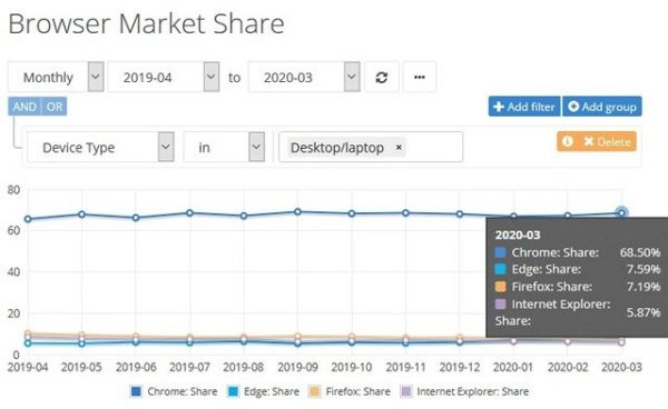 Browsers market share