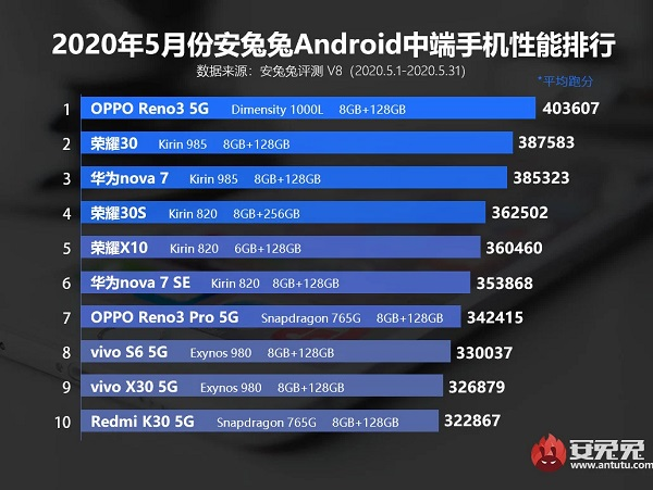 Best Antutu Mid-range smartphone for May