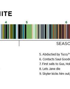 Walter white color theory also mind blowing things you never noticed in  breaking bad rh telltalesonline