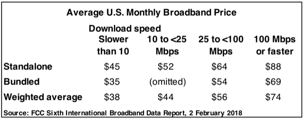 Us ave broadband price 2feb2018
