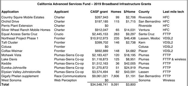 Casf 2019 broadband infrastructure grants