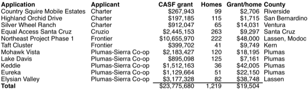 Casf grant totals draft resolution 31oct2019