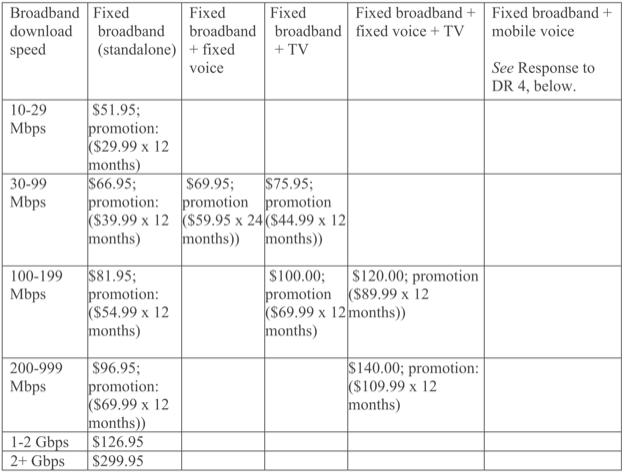 Comcast pricing jan 2019