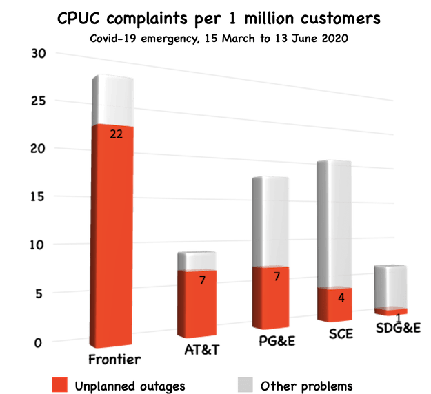 Cpuc complaints 15mar 13jun2020