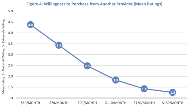 Willingness to purchase ctc multnomah fttp study