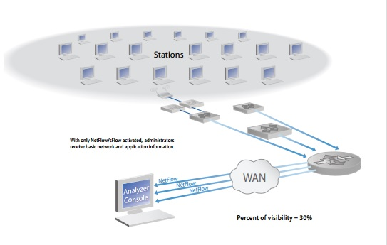 Network Instruments NetFlow and sFlow activated