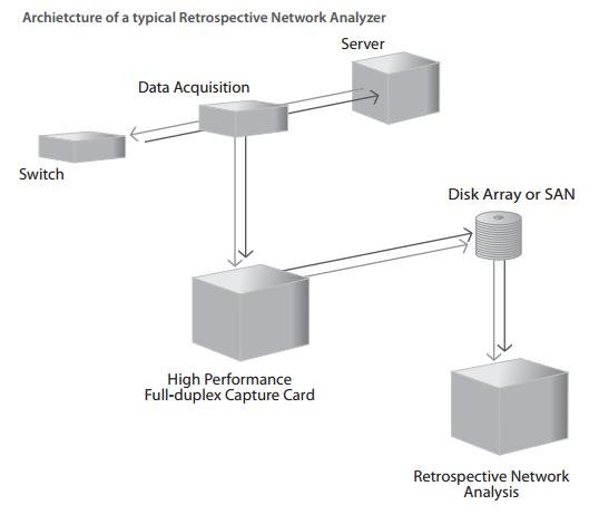 Network Instruments Architecture