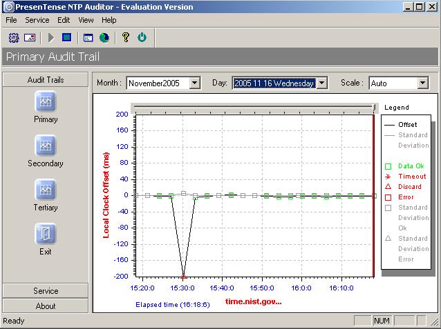 PresenTense NTP Auditor
