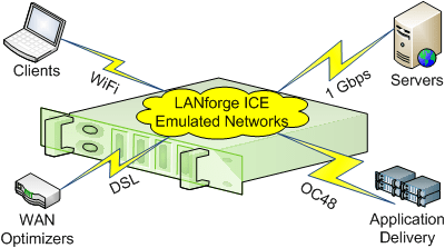 Candela LANforge ICE WAN Emulator