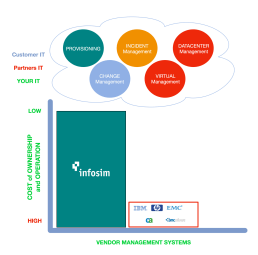 Infosim Vendor Management Systems