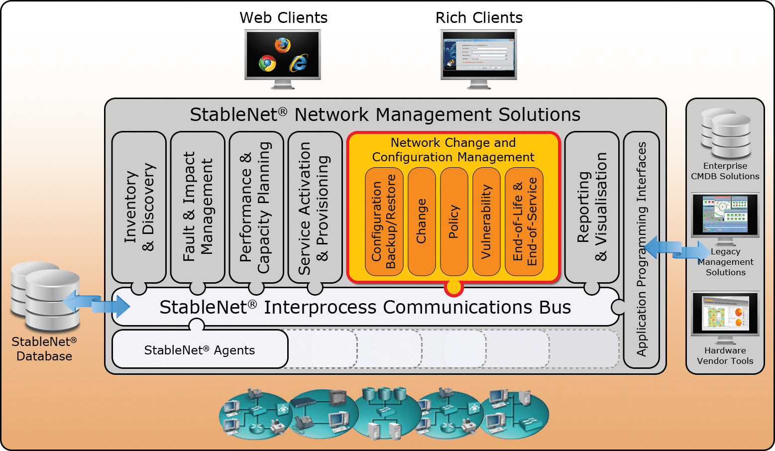 StableNet Network Management Solutions