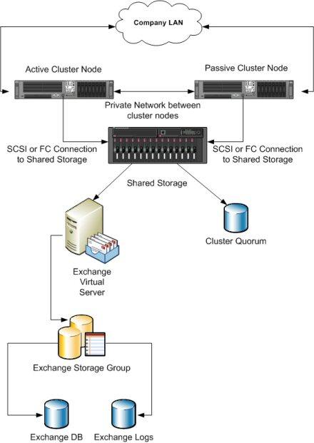 Database Clustering