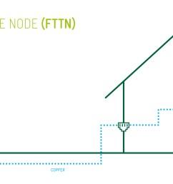 view fttn network image  [ 2000 x 1086 Pixel ]