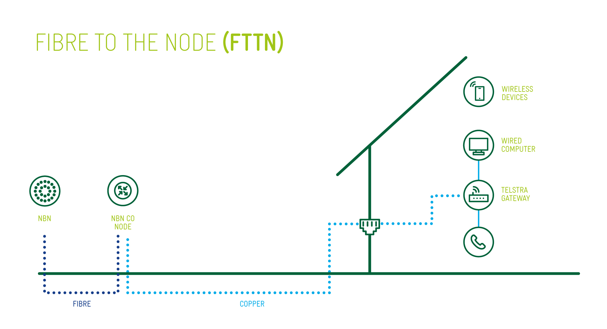 hight resolution of view fttn network image