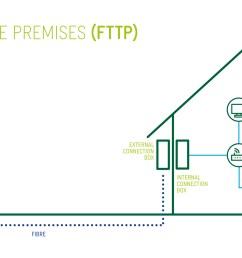 view fttp network image  [ 2000 x 1086 Pixel ]