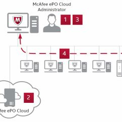 Symantec Endpoint Protection Architecture Diagram Sony Xplod 50wx4 Wiring Mcafee Essential For Smb Faqs Activation And Deployment Process
