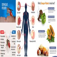 DengueSymptoms