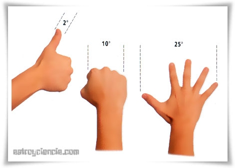 Mesura en graus mitjançant les mans