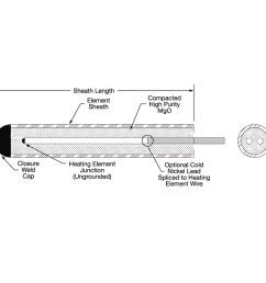 internal cable construction [ 1000 x 1000 Pixel ]