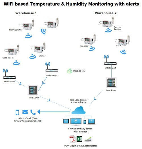 small resolution of  working principle wireless wifi temperature monitoring applications such as cold rooms