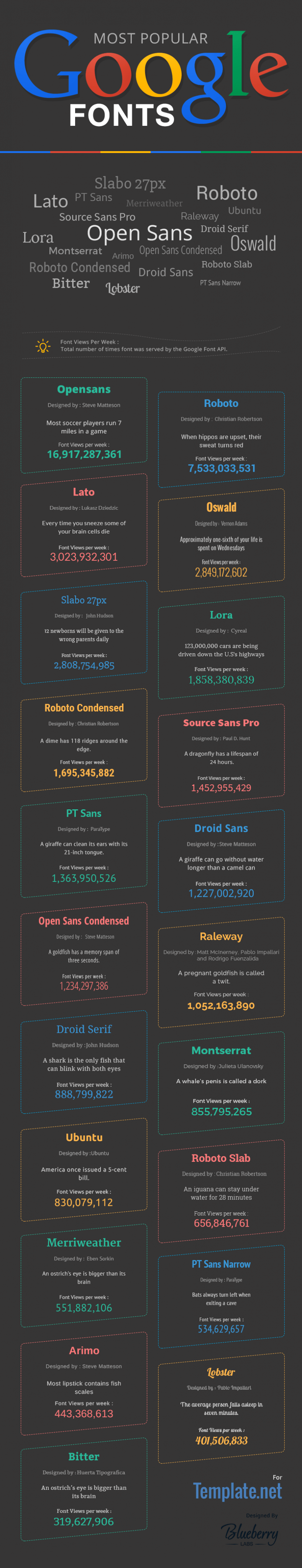 Most Popular Google Fonts – Infographic