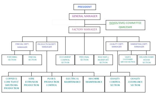 Organization Chart sample 13.946
