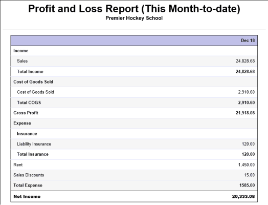 Profit and Loss Statement sample 941