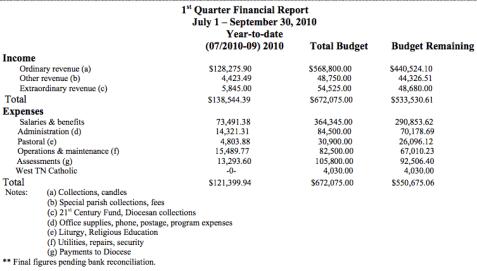 financial report sample 941