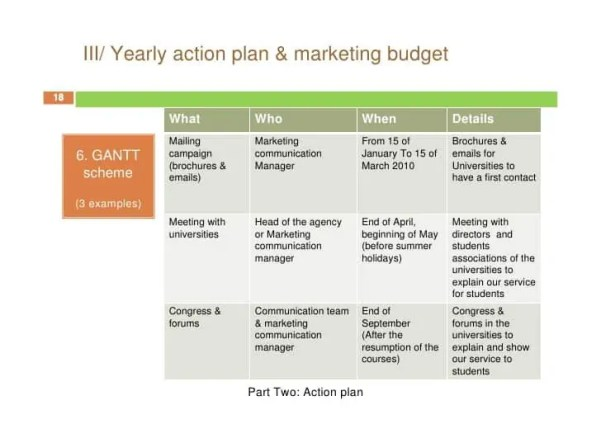 marketing action plan 61
