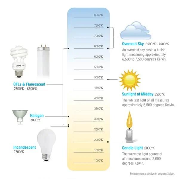 LED Color Temperature Chart 40